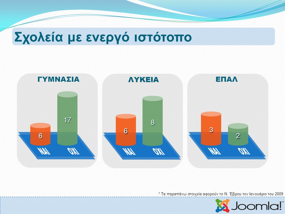 Σχολεία με ενεργό ιστότοπο ΓΥΜΝΑΣΙΑΕΠΑΛ 6 17 ΛΥΚΕΙΑ 6 8 3 2 * Τα παραπάνω στοιχεία αφορούν το Ν. Έβρου τον Ιανουάριο του 2009