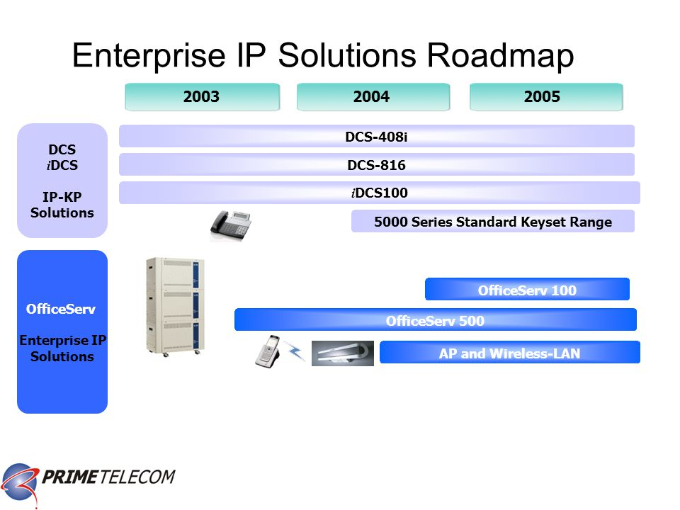 200320042005 Enterprise IP Solutions Roadmap DCS i DCS IP-KP Solutions i DCS100 DCS-816 DCS-408i 5000 Series Standard Keyset Range OfficeServ 500 OfficeServ 100 AP and Wireless-LAN OfficeServ Enterprise IP Solutions