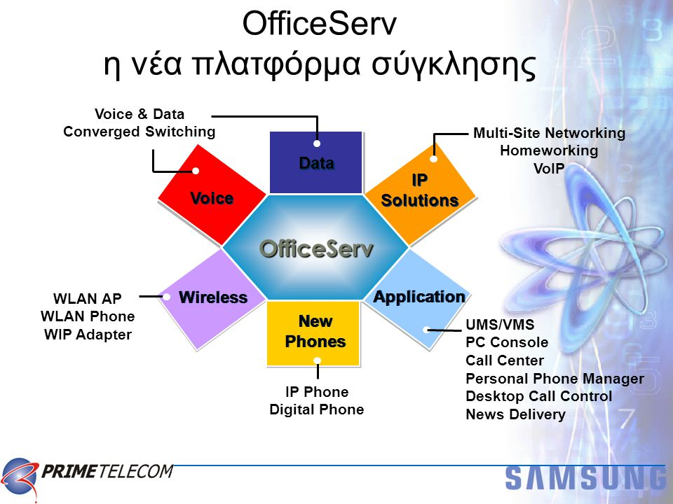  Enterprise IP Λύσεις επόμενης γενιάς που προσφέρουν  Voice & Data (σύγκλιση φωνής και δεδομένων)  Wired and Wireless (σύγκλιση ενσύρματης & ασύρματης επικοιν.)  Δυνατότητες εφαρμογών με All-in-one Λύση / Ολοκληρωμένη  Έξυπνος και μοντέρνος σχεδιασμός για συσκευές :  IP Phone: 2 Line, Screen, VoWLAN, AOM, κ.α.