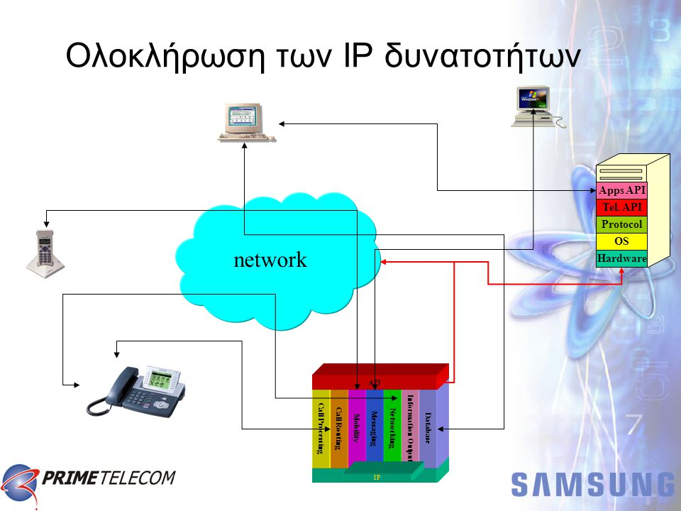 Switching Matrix Call Processing Call Routing Mobility Messaging Networking Information Output Database API IP network Hardware OS Protocol Tel.