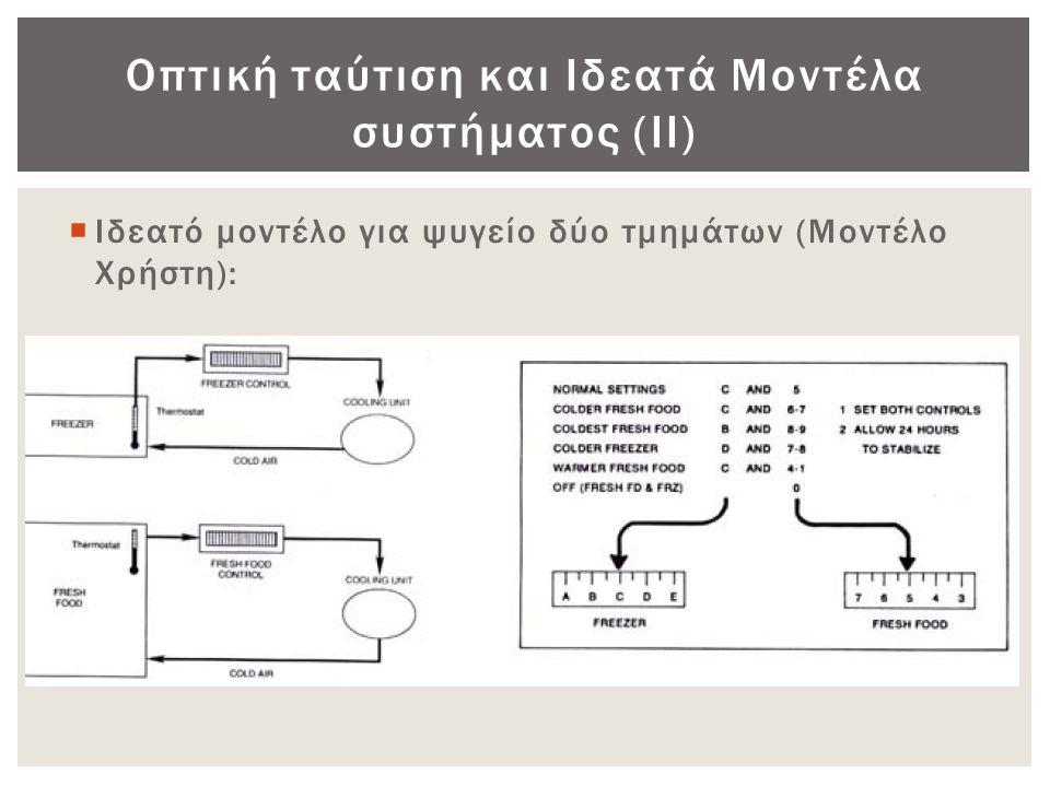 Οπτική ταύτιση και Ιδεατά Μοντέλα συστήματος (ΙΙ)  Ιδεατό μοντέλο για ψυγείο δύο τμημάτων (Μοντέλο Χρήστη):