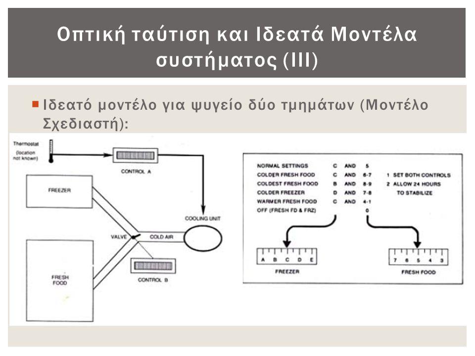 Οπτική ταύτιση και Ιδεατά Μοντέλα συστήματος (ΙΙΙ)  Ιδεατό μοντέλο για ψυγείο δύο τμημάτων (Μοντέλο Σχεδιαστή):