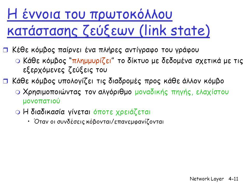 "Network Layer4-11 Η έννοια του πρωτοκόλλου κατάστασης ζεύξεων (link state) r Κέθε κόμβος παίρνει ένα πλήρες αντίγραφο του γράφου m Κάθε κόμβος ""πλημμυ"