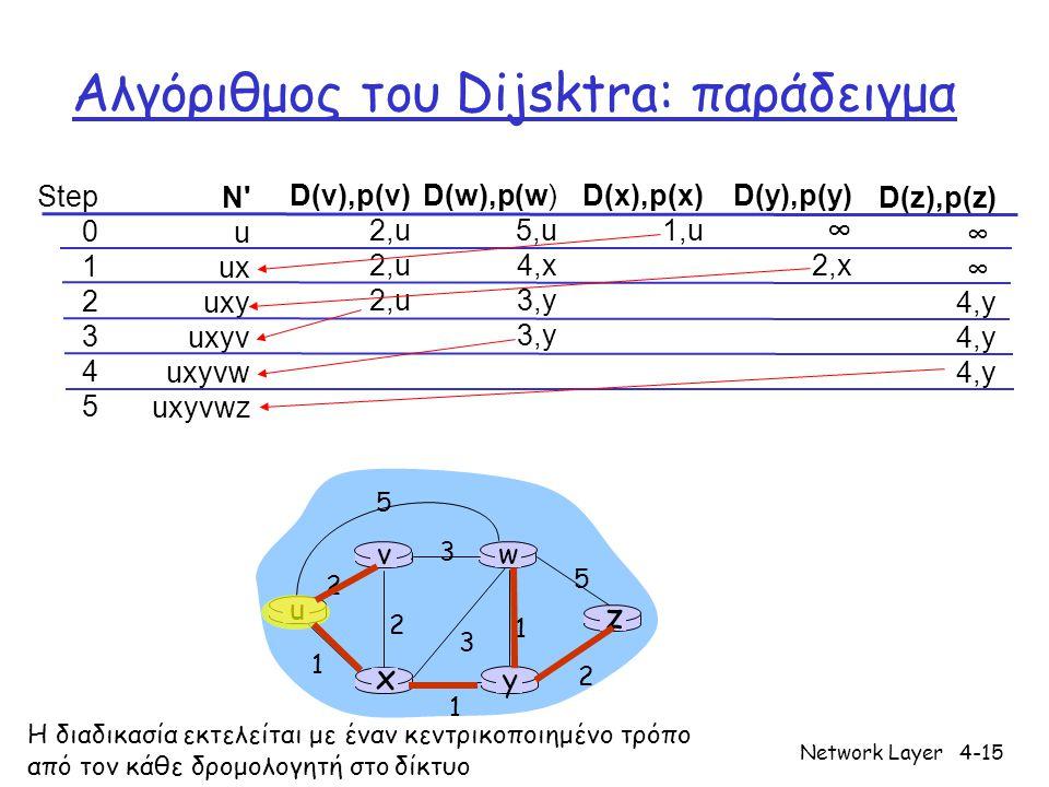 Network Layer4-15 Αλγόριθμος του Dijsktra: παράδειγμα Step 0 1 2 3 4 5 N u ux uxy uxyv uxyvw uxyvwz D(v),p(v) 2,u D(w),p(w) 5,u 4,x 3,y D(x),p(x) 1,u D(y),p(y) ∞ 2,x D(z),p(z) ∞ 4,y u y x wv z 2 2 1 3 1 1 2 5 3 5 Η διαδικασία εκτελείται με έναν κεντρικοποιημένο τρόπο από τον κάθε δρομολογητή στο δίκτυο