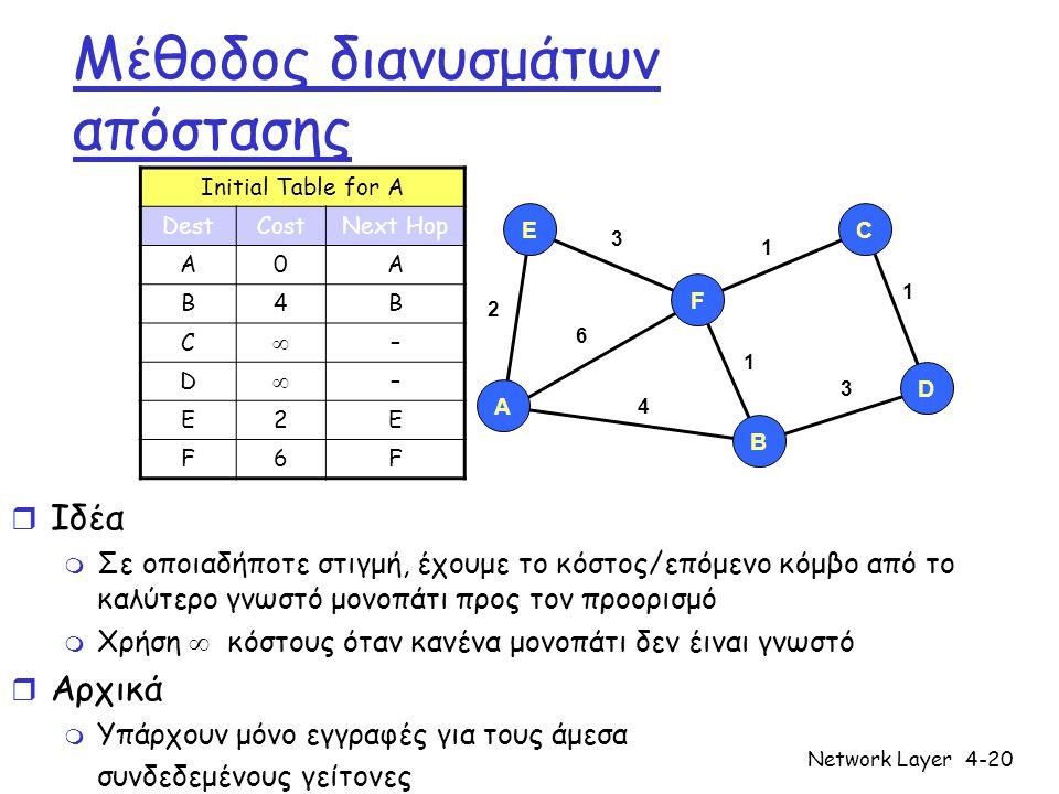 Network Layer4-20 Μέθοδος διανυσμάτων απόστασης r Ιδέα m Σε οποιαδήποτε στιγμή, έχουμε το κόστος/επόμενο κόμβο από το καλύτερο γνωστό μονοπάτι προς το