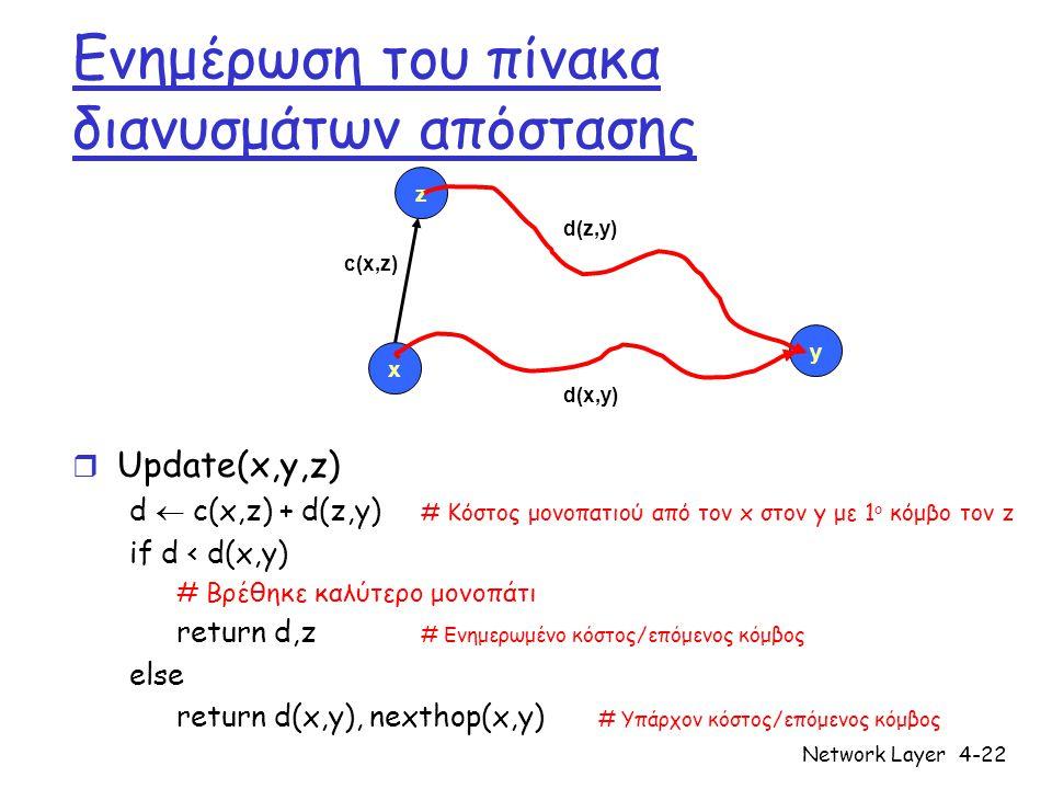 Network Layer4-22 Ενημέρωση του πίνακα διανυσμάτων απόστασης r Update(x,y,z) d  c(x,z) + d(z,y) # Κόστος μονοπατιού από τον x στον y με 1 ο κόμβο τον
