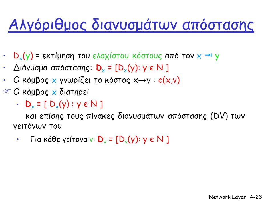 Network Layer4-23 Αλγόριθμος διανυσμάτων απόστασης • D x (y) = εκτίμηση του ελαχίστου κόστους από τον x  y • Διάνυσμα απόστασης: D x = [D x (y): y є