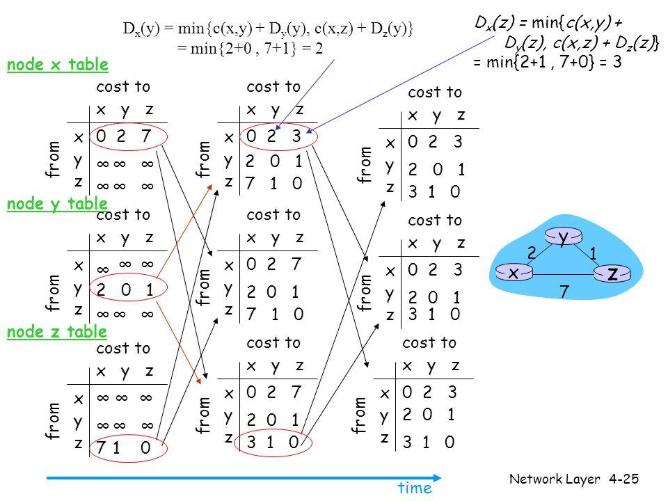 Network Layer4-25 x y z x y z 0 2 7 ∞∞∞ ∞∞∞ from cost to from x y z x y z 0 2 3 from cost to x y z x y z 0 2 3 from cost to x y z x y z ∞∞ ∞∞∞ cost to x y z x y z 0 2 7 from cost to x y z x y z 0 2 3 from cost to x y z x y z 0 2 3 from cost to x y z x y z 0 2 7 from cost to x y z x y z ∞∞∞ 710 cost to ∞ 2 0 1 ∞ ∞ ∞ 2 0 1 7 1 0 2 0 1 7 1 0 2 0 1 3 1 0 2 0 1 3 1 0 2 0 1 3 1 0 2 0 1 3 1 0 time x z 1 2 7 y node x table node y table node z table D x (y) = min{c(x,y) + D y (y), c(x,z) + D z (y)} = min{2+0, 7+1} = 2 D x (z) = min{c(x,y) + D y (z), c(x,z) + D z (z)} = min{2+1, 7+0} = 3