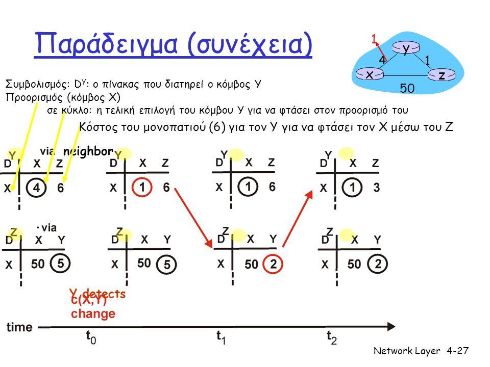 Network Layer4-27 Παράδειγμα (συνέχεια) x z 1 4 50 y 1 Y detects Συμβολισμός: D Y : ο πίνακας που διατηρεί ο κόμβος Y Προορισμός (κόμβος X) σε κύκλο: