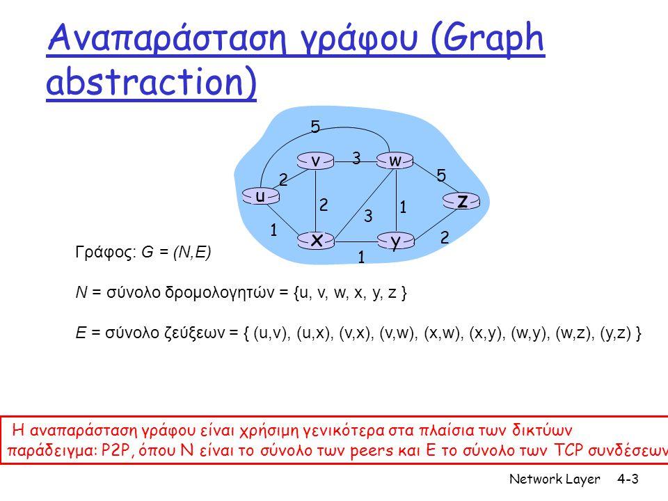 Network Layer4-3 u y x wv z 2 2 1 3 1 1 2 5 3 5 Γράφος: G = (N,E) N = σύνολο δρομολογητών = {u, v, w, x, y, z } E = σύνολο ζεύξεων = { (u,v), (u,x), (