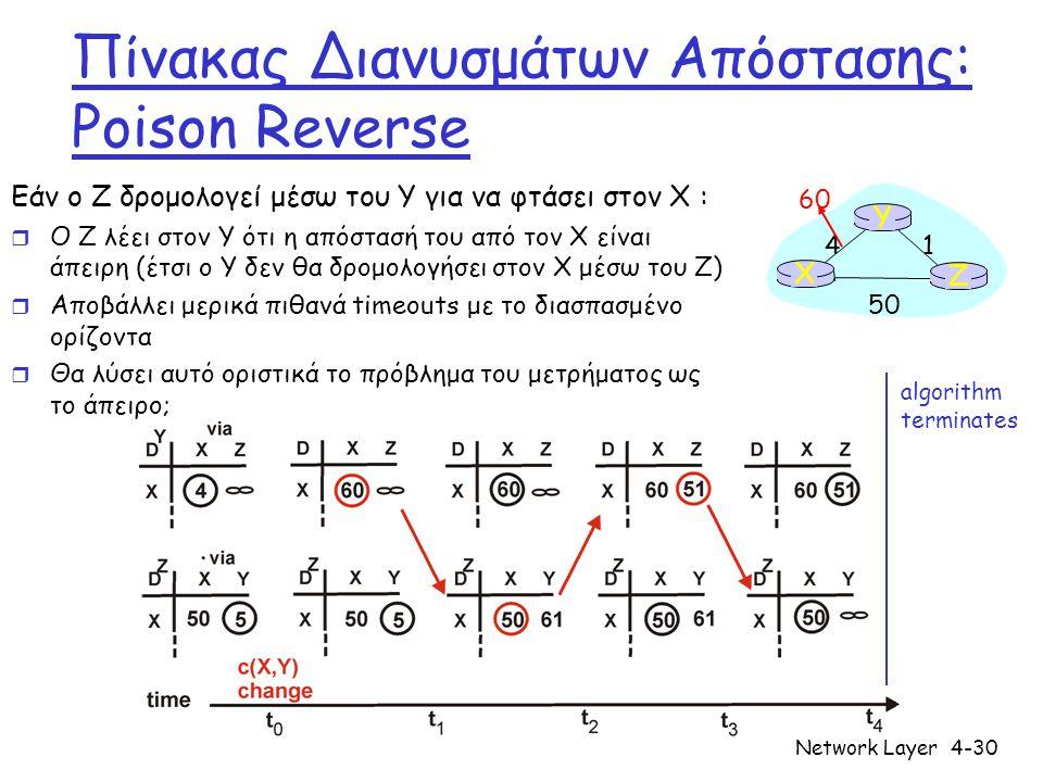Network Layer4-30 Πίνακας Διανυσμάτων Απόστασης: Poison Reverse Εάν ο Z δρομολογεί μέσω του Y για να φτάσει στον X : r Ο Z λέει στον Y ότι η απόστασή του από τον X είναι άπειρη (έτσι ο Y δεν θα δρομολογήσει στον X μέσω του Z) r Αποβάλλει μερικά πιθανά timeouts με το διασπασμένο ορίζοντα r Θα λύσει αυτό οριστικά το πρόβλημα του μετρήματος ως το άπειρο; X Z 1 4 50 Y 60 algorithm terminates