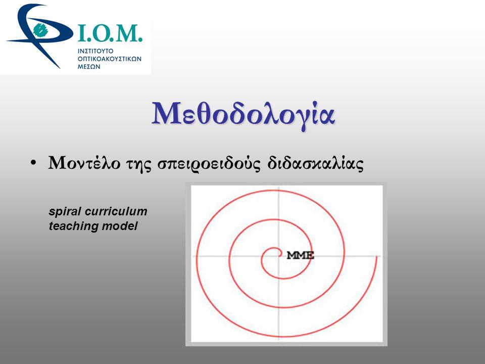 Μεθοδολογία •Μοντέλο της σπειροειδούς διδασκαλίας spiral curriculum teaching model