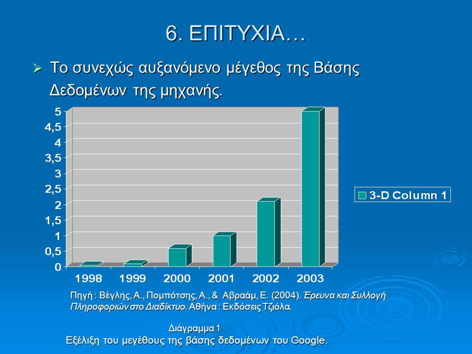 6. ΕΠΙΤΥΧΙΑ…  Το συνεχώς αυξανόμενο μέγεθος της Βάσης Δεδομένων της μηχανής. Δεδομένων της μηχανής. Πηγή : Βέγλης, Α., Πομπότσης, Α., & Αβραάμ, Ε. (2