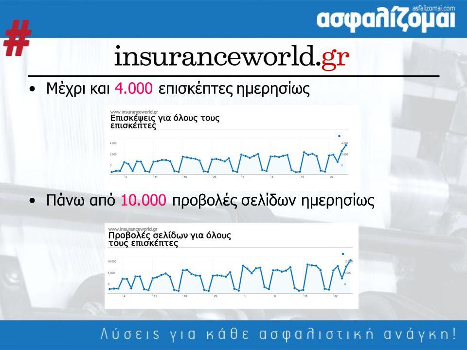 •Μέχρι και 4.000 επισκέπτες ημερησίως •Πάνω από 10.000 προβολές σελίδων ημερησίως
