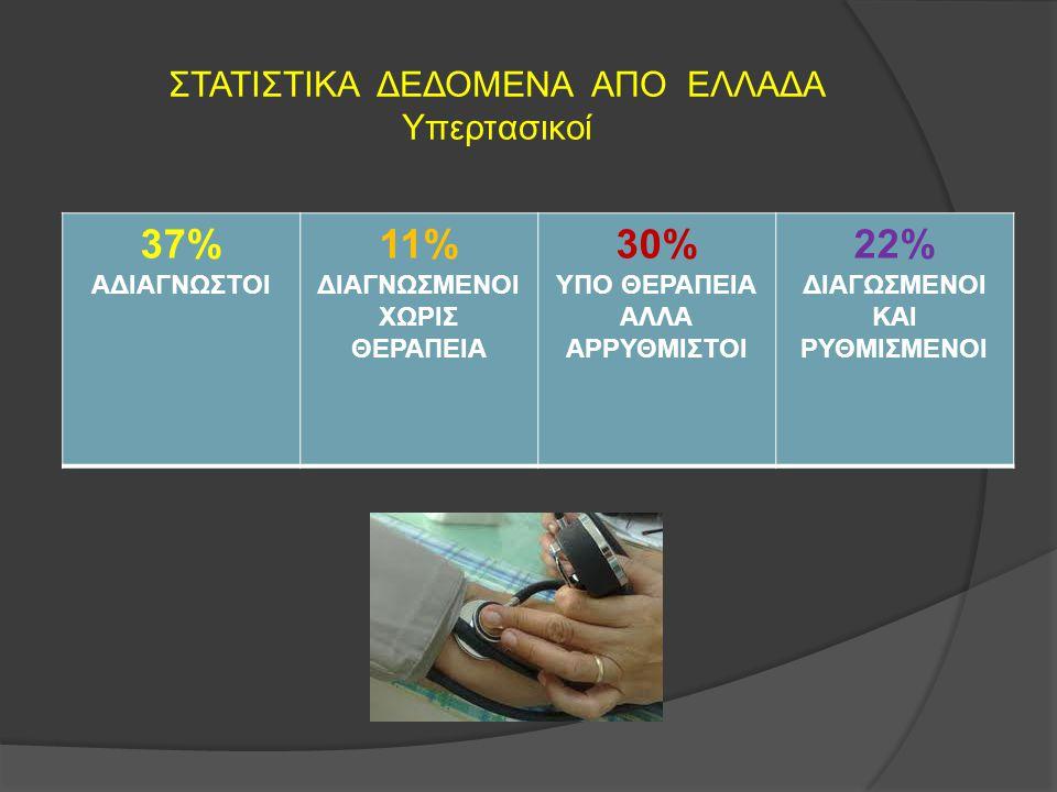 ΣΤΑΤΙΣΤΙΚΑ ΔΕΔΟΜΕΝΑ ΑΠΟ ΕΛΛΑΔΑ Υπερτασικοί 37% AΔΙΑΓΝΩΣΤΟΙ 11% ΔΙΑΓΝΩΣΜΕΝΟΙ ΧΩΡΙΣ ΘΕΡΑΠΕΙΑ 30% ΥΠΟ ΘΕΡΑΠΕΙΑ ΑΛΛΑ ΑΡΡΥΘΜΙΣΤΟΙ 22% ΔΙΑΓΩΣΜΕΝΟΙ ΚΑΙ ΡΥΘΜΙ