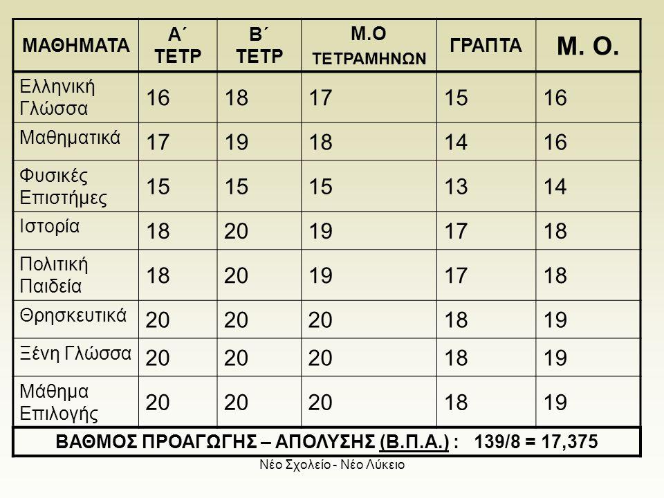 Νέο Σχολείο - Νέο Λύκειο ΜΑΘΗΜΑΤΑ Α΄ ΤΕΤΡ Β΄ ΤΕΤΡ Μ.Ο ΤΕΤΡΑΜΗΝΩΝ ΓΡΑΠΤΑ Μ. Ο. Ελληνική Γλώσσα 1618171516 Μαθηματικά 1719181416 Φυσικές Επιστήμες 15 13