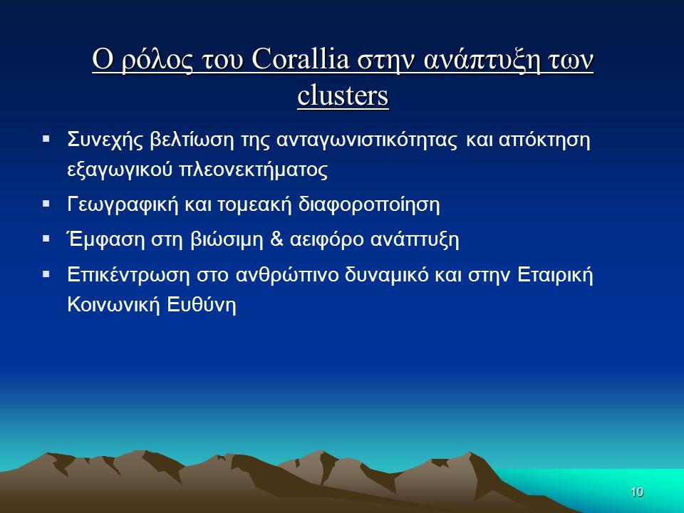 Ο ρόλος του Corallia στην ανάπτυξη των clusters  Συνεχής βελτίωση της ανταγωνιστικότητας και απόκτηση εξαγωγικού πλεονεκτήματος  Γεωγραφική και τομε