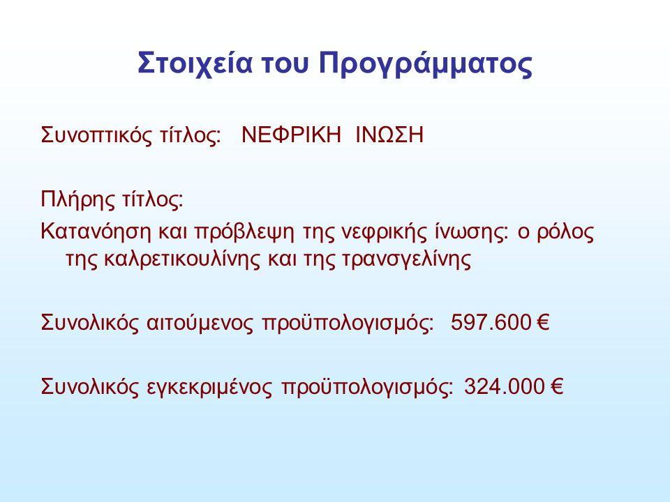Στοιχεία του Προγράμματος Συνοπτικός τίτλος: ΝΕΦΡΙΚΗ ΙΝΩΣΗ Πλήρης τίτλος: Κατανόηση και πρόβλεψη της νεφρικής ίνωσης: ο ρόλος της καλρετικουλίνης και της τρανσγελίνης Συνολικός αιτούμενος προϋπολογισμός: 597.600 € Συνολικός εγκεκριμένος προϋπολογισμός: 324.000 €