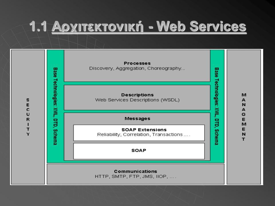 1.1 Αρχιτεκτονική - Web Services