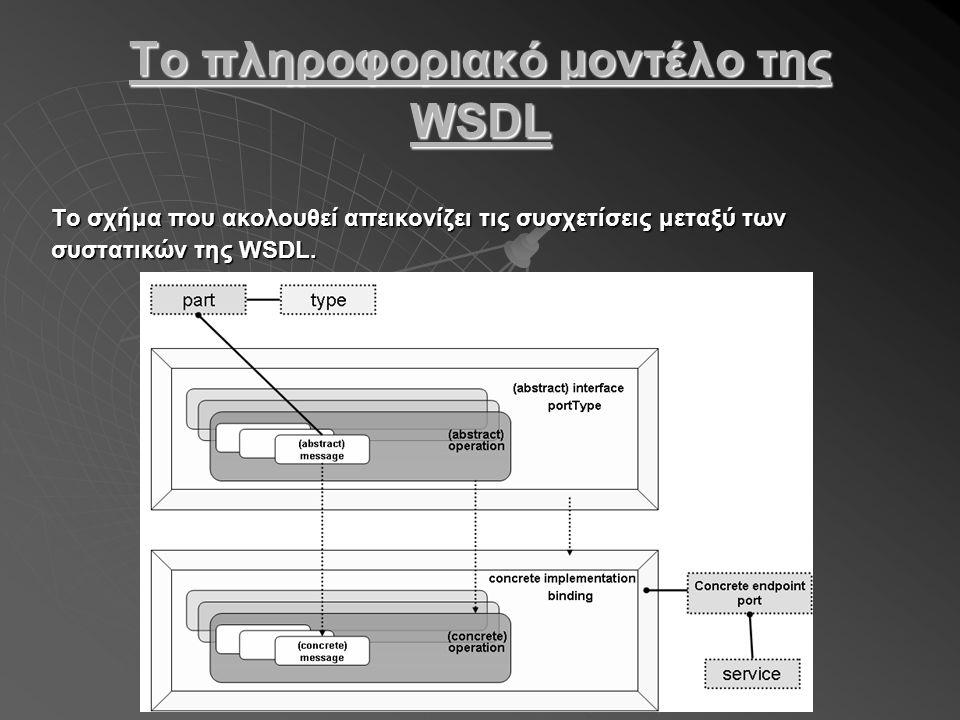 Το πληροφοριακό μοντέλο της WSDL Το σχήμα που ακολουθεί απεικονίζει τις συσχετίσεις μεταξύ των συστατικών της WSDL.