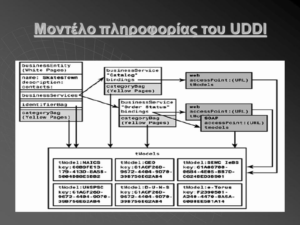 Μοντέλο πληροφορίας του UDDI