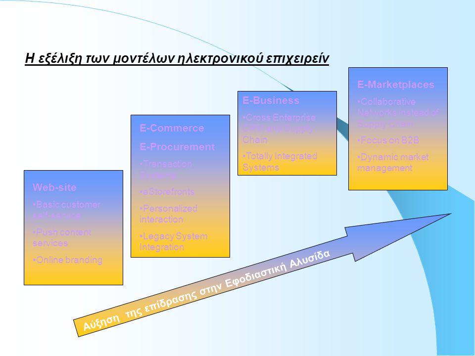 Αύξηση της επίδρασης στην Εφοδιαστική Αλυσίδα Web-site •Basic customer self-service •Push content services •Online branding E-Commerce E-Procurement •Transaction Systems •eStorefronts •Personalized interaction •Legacy System Integration E-Business •Cross Enterprise CRM and Supply Chain •Totally Integrated Systems E-Marketplaces •Collaborative Networks instead of Supply Chain •Focus on B2B •Dynamic market management Η εξέλιξη των μοντέλων ηλεκτρονικού επιχειρείν
