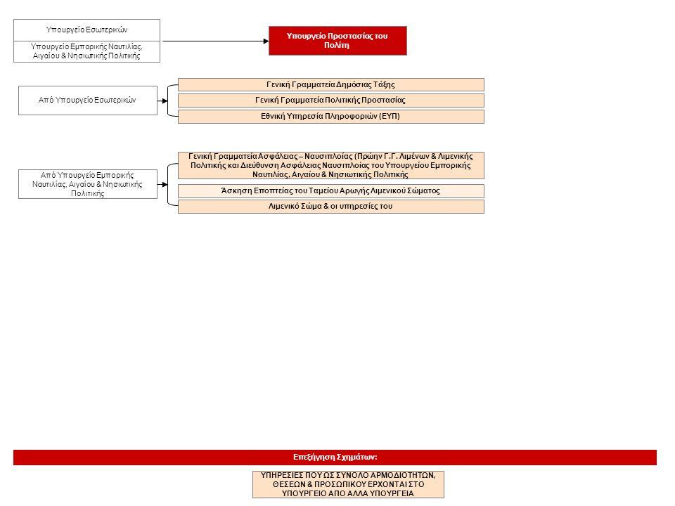 Επεξήγηση Σχημάτων: ΥΠΗΡΕΣΙΕΣ ΠΟΥ ΩΣ ΣΥΝΟΛΟ ΑΡΜΟΔΙΟΤΗΤΩΝ, ΘΕΣΕΩΝ & ΠΡΟΣΩΠΙΚΟΥ ΕΡΧΟΝΤΑΙ ΣΤΟ ΥΠΟΥΡΓΕΙΟ ΑΠΟ ΑΛΛΑ ΥΠΟΥΡΓΕΙΑ Γενική Γραμματεία Δημόσιας Τάξ