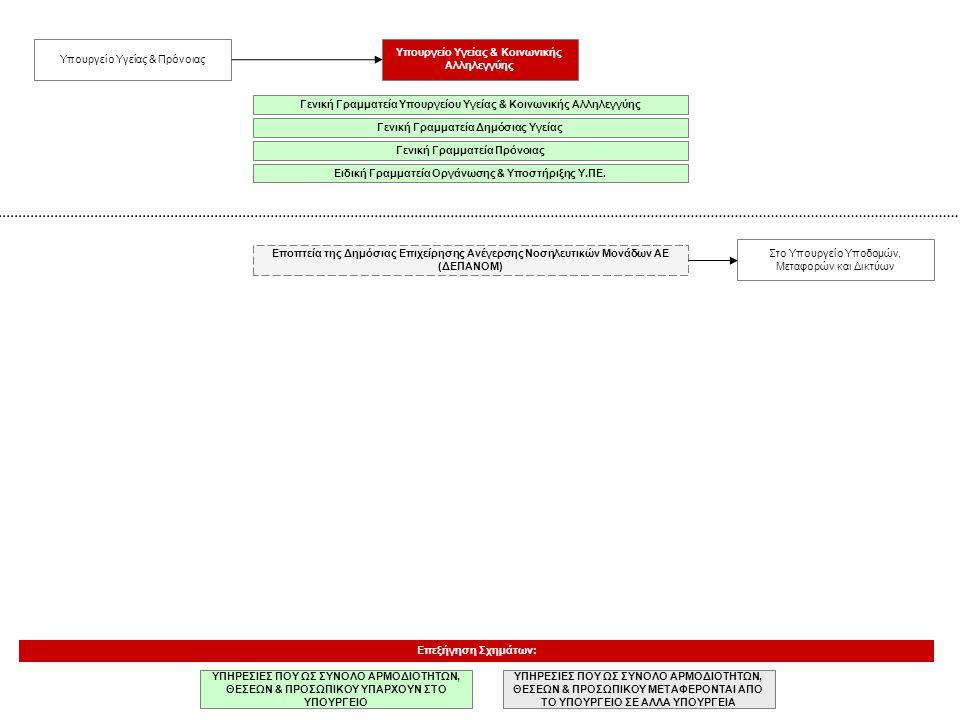 Υπουργείο Υγείας & Κοινωνικής Αλληλεγγύης Επεξήγηση Σχημάτων: ΥΠΗΡΕΣΙΕΣ ΠΟΥ ΩΣ ΣΥΝΟΛΟ ΑΡΜΟΔΙΟΤΗΤΩΝ, ΘΕΣΕΩΝ & ΠΡΟΣΩΠΙΚΟΥ ΜΕΤΑΦΕΡΟΝΤΑΙ ΑΠΟ ΤΟ ΥΠΟΥΡΓΕΙΟ
