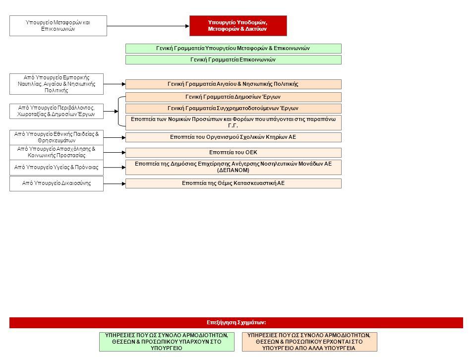 Υπουργείο Υποδομών, Μεταφορών & Δικτύων ΥΠΗΡΕΣΙΕΣ ΠΟΥ ΩΣ ΣΥΝΟΛΟ ΑΡΜΟΔΙΟΤΗΤΩΝ, ΘΕΣΕΩΝ & ΠΡΟΣΩΠΙΚΟΥ ΥΠΑΡΧΟΥΝ ΣΤΟ ΥΠΟΥΡΓΕΙΟ Επεξήγηση Σχημάτων: ΥΠΗΡΕΣΙΕΣ