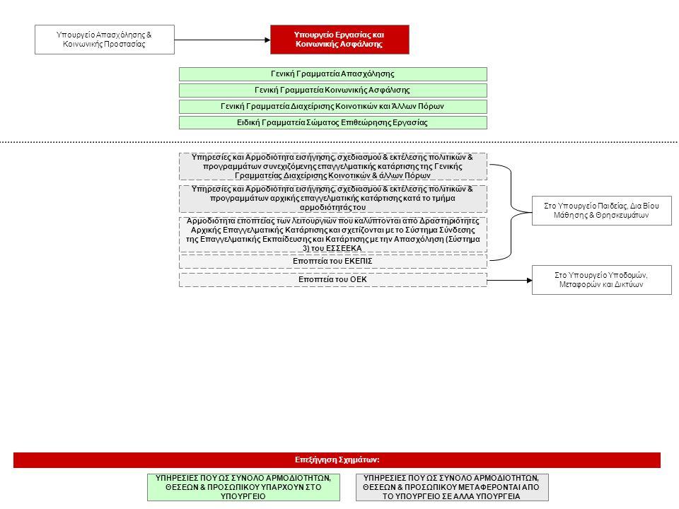 Υπηρεσίες και Αρμοδιότητα εισήγησης, σχεδιασμού & εκτέλεσης πολιτικών & προγραμμάτων αρχικής επαγγελματικής κατάρτισης κατά το τμήμα αρμοδιότητάς του