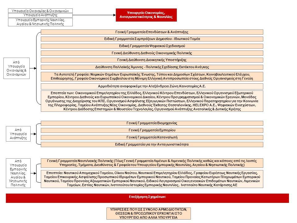 Υπουργείο Οικονομίας, Ανταγωνιστικότητας & Ναυτιλίας Επεξήγηση Σχημάτων: ΥΠΗΡΕΣΙΕΣ ΠΟΥ ΩΣ ΣΥΝΟΛΟ ΑΡΜΟΔΙΟΤΗΤΩΝ, ΘΕΣΕΩΝ & ΠΡΟΣΩΠΙΚΟΥ ΕΡΧΟΝΤΑΙ ΣΤΟ ΥΠΟΥΡΓ