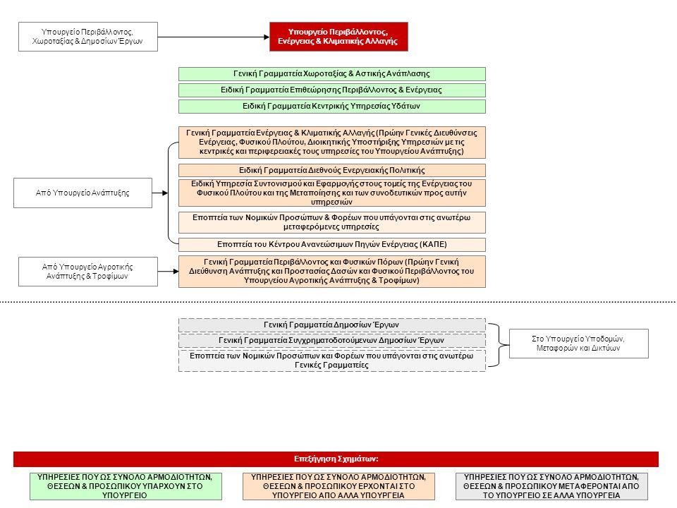 Υπουργείο Περιβάλλοντος, Ενέργειας & Κλιματικής Αλλαγής Επεξήγηση Σχημάτων: ΥΠΗΡΕΣΙΕΣ ΠΟΥ ΩΣ ΣΥΝΟΛΟ ΑΡΜΟΔΙΟΤΗΤΩΝ, ΘΕΣΕΩΝ & ΠΡΟΣΩΠΙΚΟΥ ΜΕΤΑΦΕΡΟΝΤΑΙ ΑΠΟ