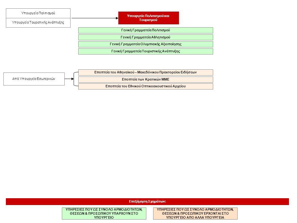 Υπουργείο Πολιτισμού και Τουρισμού ΥΠΗΡΕΣΙΕΣ ΠΟΥ ΩΣ ΣΥΝΟΛΟ ΑΡΜΟΔΙΟΤΗΤΩΝ, ΘΕΣΕΩΝ & ΠΡΟΣΩΠΙΚΟΥ ΥΠΑΡΧΟΥΝ ΣΤΟ ΥΠΟΥΡΓΕΙΟ Επεξήγηση Σχημάτων: ΥΠΗΡΕΣΙΕΣ ΠΟΥ