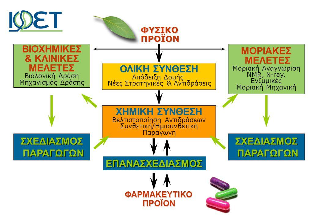 ΟΛΙΚΗ ΣΥΝΘΕΣΗ Απόδειξη Δομής Νέες Στρατηγικές & Αντιδράσεις ΜΟΡΙΑΚΕΣ ΜΕΛΕΤΕΣ Μοριακή Αναγνώριση NMR, X-ray, Ενζυμικές Μοριακή Μηχανική ΧΗΜΙΚΗ ΣΥΝΘΕΣΗ Βελτιστοποίηση Αντιδράσεων Συνθετική/Ημισυνθετική Παραγωγή ΕΠΑΝΑΣΧΕΔΙΑΣΜΟΣ ΒΙΟΧΗΜΙΚΕΣ & KΛΙΝΙΚΕΣ ΜΕΛΕΤΕΣ Βιολογική Δράση Μηχανισμός Δράσης ΣΧΕΔΙΑΣΜΟΣ ΠΑΡΑΓΩΓΩΝ ΠΑΡΑΓΩΓΩΝΣΧΕΔΙΑΣΜΟΣ ΦΥΣΙΚΟΠΡΟΪΟΝ ΦΑΡΜΑΚΕΥΤΙΚΟΠΡΟΪΟΝ