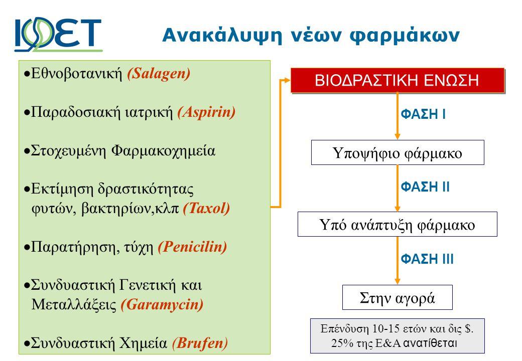  Εθνοβοτανική (Salagen)  Παραδοσιακή ιατρική (Aspirin)  Στοχευμένη Φαρμακοχημεία  Εκτίμηση δραστικότητας φυτών, βακτηρίων,κλπ (Taxol)  Παρατήρηση, τύχη (Penicilin)  Συνδυαστική Γενετική και Μεταλλάξεις (Garamycin)  Συνδυαστική Χημεία (Brufen) ΒΙΟΔΡΑΣΤΙΚΗ ΕΝΩΣΗ ΦΑΣΗ Ι Υποψήφιο φάρμακο Υπό ανάπτυξη φάρμακο Στην αγορά ΦΑΣΗ ΙΙΙ ΦΑΣΗ ΙΙ Επένδυση 10-15 ετών και δις $.