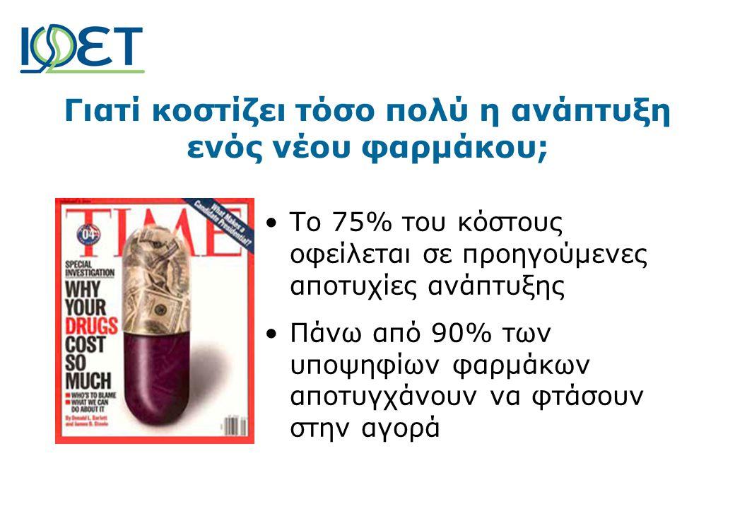 •Το 75% του κόστους οφείλεται σε προηγούμενες αποτυχίες ανάπτυξης •Πάνω από 90% των υποψηφίων φαρμάκων αποτυγχάνουν να φτάσουν στην αγορά Γιατί κοστίζει τόσο πολύ η ανάπτυξη ενός νέου φαρμάκου;
