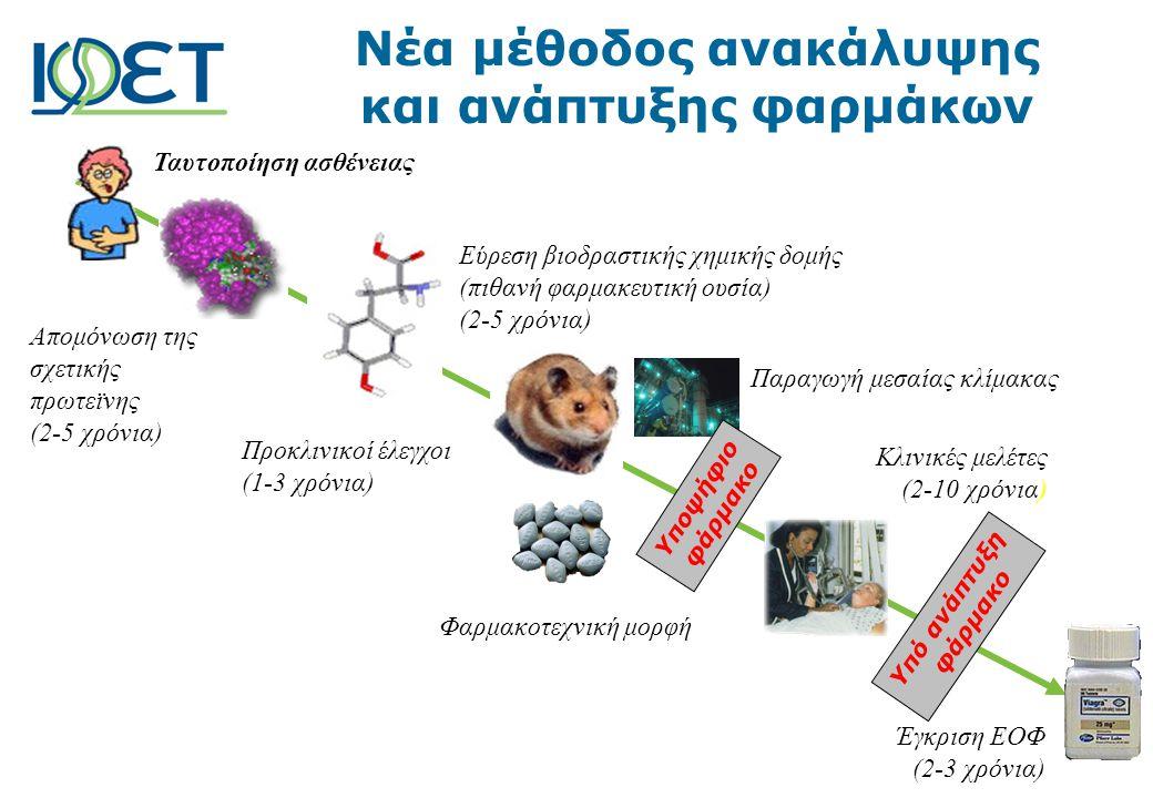 Ταυτοποίηση ασθένειας Απομόνωση της σχετικής πρωτεϊνης (2-5 χρόνια) Εύρεση βιοδραστικής χημικής δομής (πιθανή φαρμακευτική ουσία) (2-5 χρόνια) Προκλινικοί έλεγχοι (1-3 χρόνια) Φαρμακοτεχνική μορφή Κλινικές μελέτες (2-10 χρόνια) Παραγωγή μεσαίας κλίμακας Έγκριση ΕΟΦ (2-3 χρόνια) Υποψήφιο φάρμακο Υπό ανάπτυξη φάρμακο Νέα μέθοδος ανακάλυψης και ανάπτυξης φαρμάκων