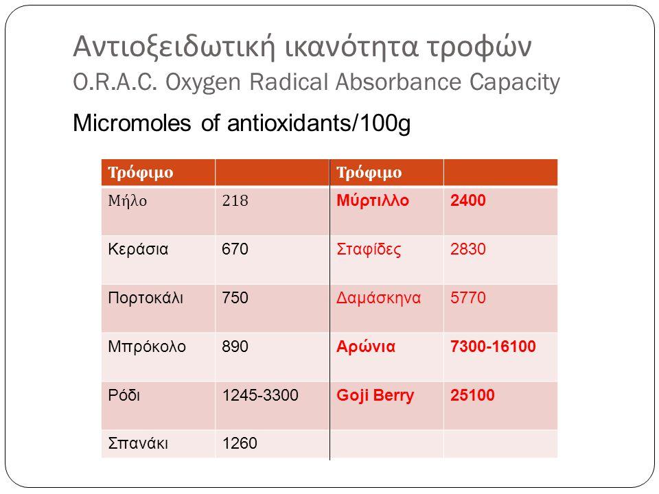 Αντιοξειδωτική ικανότητα τροφών O.R.A.C. Oxygen Radical Absorbance Capacity Micromoles of antioxidants/100g Τρόφιμο Μήλο218 Μύρτιλλο2400 Κεράσια670Στα