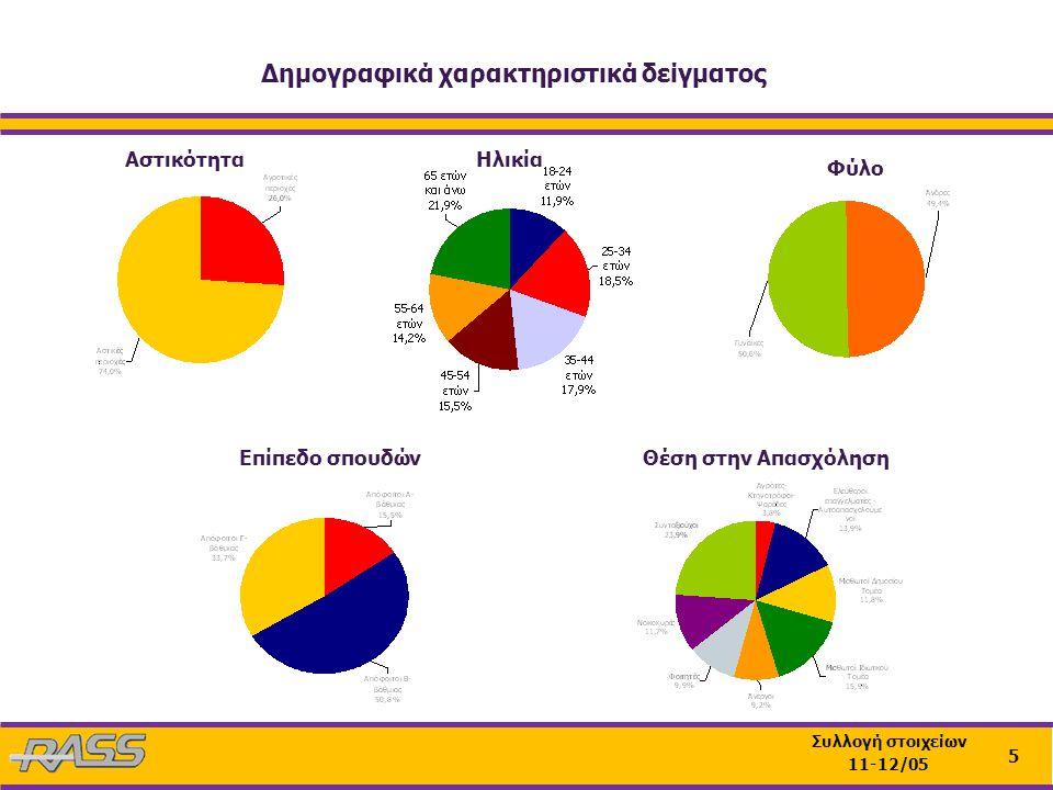 5 Συλλογή στοιχείων 11-12/05 ΑστικότηταΗλικία Φύλο Επίπεδο σπουδώνΘέση στην Απασχόληση Δημογραφικά χαρακτηριστικά δείγματος