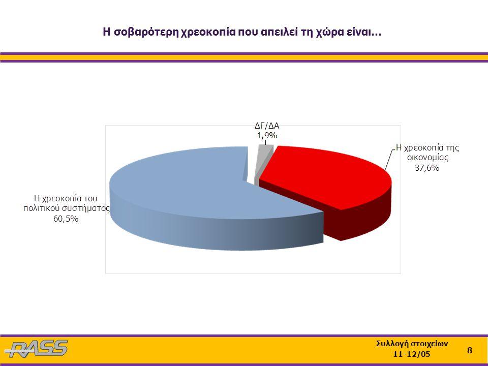 19 Συλλογή στοιχείων 11-12/05 Ανάλυση ως προς το επίπεδο σπουδών Η Εξεταστική Επιτροπή για την οικονομία θα πρέπει να περιοριστεί στην πενταετία των κυβερνήσεων του κ.