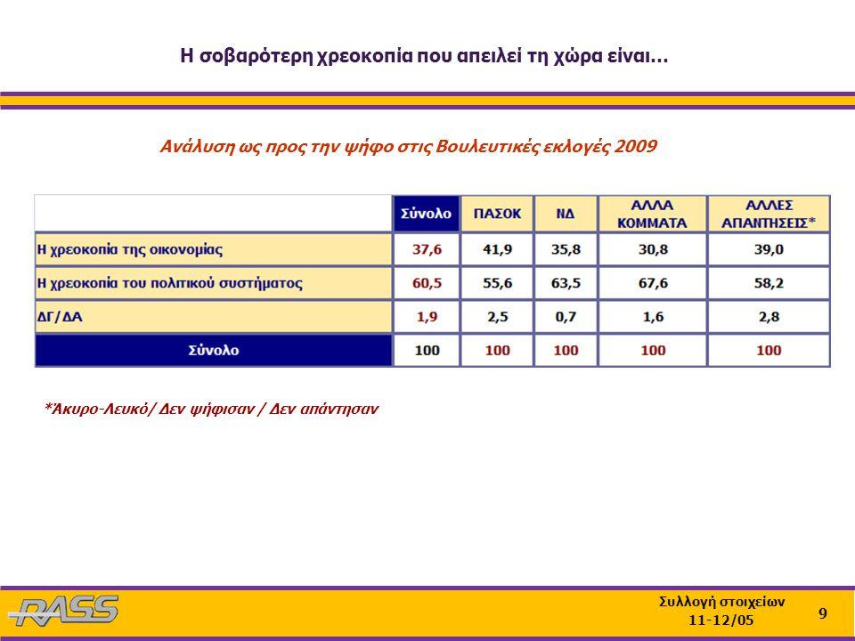 9 Συλλογή στοιχείων 11-12/05 Ανάλυση ως προς την ψήφο στις Βουλευτικές εκλογές 2009 *Άκυρο-Λευκό/ Δεν ψήφισαν / Δεν απάντησαν Η σοβαρότερη χρεοκοπία που απειλεί τη χώρα είναι…