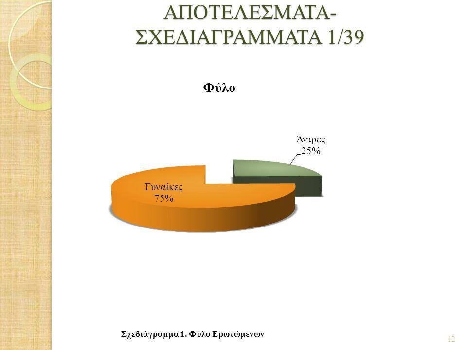 ΑΠΟΤΕΛΕΣΜΑΤΑ- ΣΧΕΔΙΑΓΡΑΜΜΑΤΑ 1/39 12 Σχεδιάγραμμα 1. Φύλο Ερωτώμενων