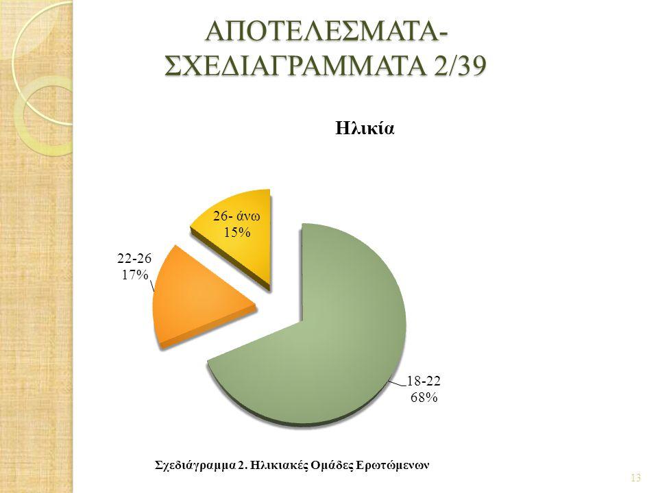 ΑΠΟΤΕΛΕΣΜΑΤΑ- ΣΧΕΔΙΑΓΡΑΜΜΑΤΑ 2/39 13 Σχεδιάγραμμα 2. Ηλικιακές Ομάδες Ερωτώμενων