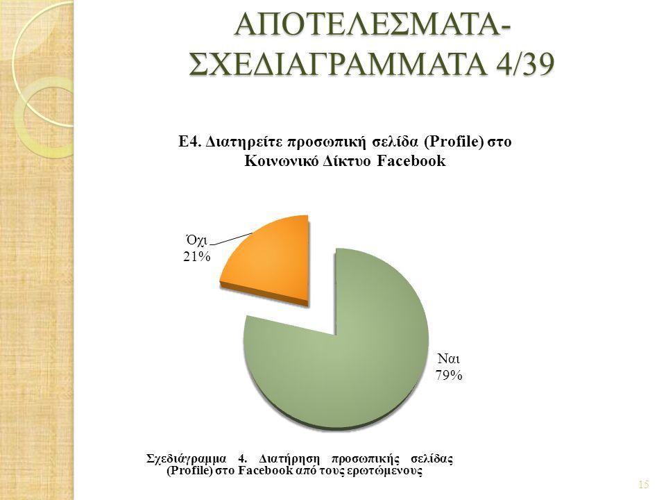 ΑΠΟΤΕΛΕΣΜΑΤΑ- ΣΧΕΔΙΑΓΡΑΜΜΑΤΑ 4/39 15 Σχεδιάγραμμα 4. Διατήρηση προσωπικής σελίδας (Profile) στο Facebook από τους ερωτώμενους