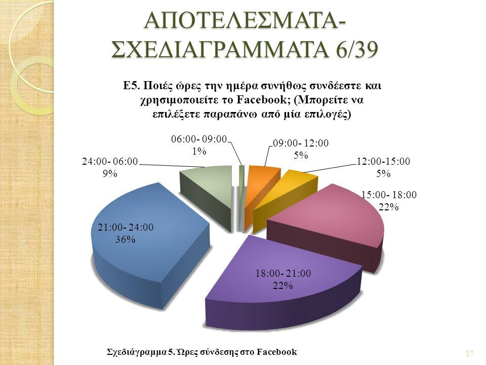 ΑΠΟΤΕΛΕΣΜΑΤΑ- ΣΧΕΔΙΑΓΡΑΜΜΑΤΑ 6/39 17 Σχεδιάγραμμα 5. Ώρες σύνδεσης στο Facebook