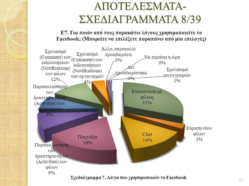 ΑΠΟΤΕΛΕΣΜΑΤΑ- ΣΧΕΔΙΑΓΡΑΜΜΑΤΑ 8/39 19 Σχεδιάγραμμα 7. Λόγοι που χρησιμοποιούν το Facebook