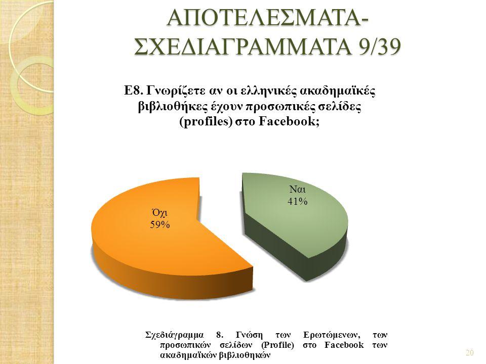 ΑΠΟΤΕΛΕΣΜΑΤΑ- ΣΧΕΔΙΑΓΡΑΜΜΑΤΑ 9/39 20 Σχεδιάγραμμα 8. Γνώση των Ερωτώμενων, των προσωπικών σελίδων (Profile) στο Facebook των ακαδημαϊκών βιβλιοθηκών