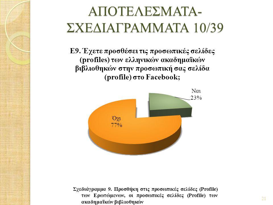 ΑΠΟΤΕΛΕΣΜΑΤΑ- ΣΧΕΔΙΑΓΡΑΜΜΑΤΑ 10/39 21 Σχεδιάγραμμα 9. Προσθήκη στις προσωπικές σελίδες (Profile) των Ερωτώμενων, οι προσωπικές σελίδες (Profile) των α