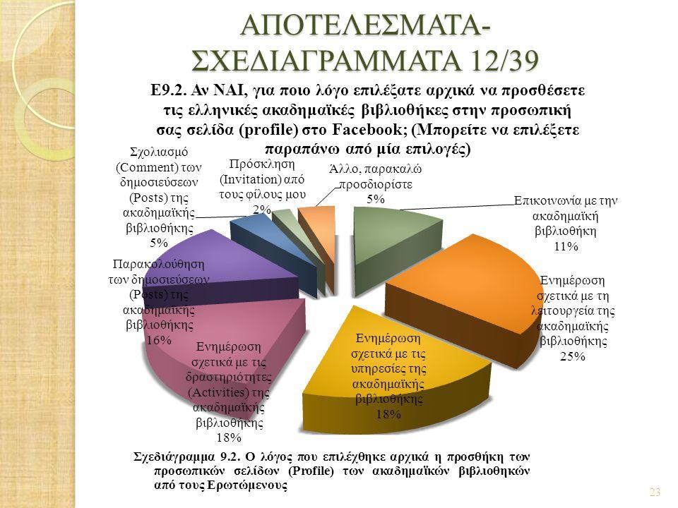 ΑΠΟΤΕΛΕΣΜΑΤΑ- ΣΧΕΔΙΑΓΡΑΜΜΑΤΑ 12/39 23 Σχεδιάγραμμα 9.2. Ο λόγος που επιλέχθηκε αρχικά η προσθήκη των προσωπικών σελίδων (Profile) των ακαδημαϊκών βιβλ