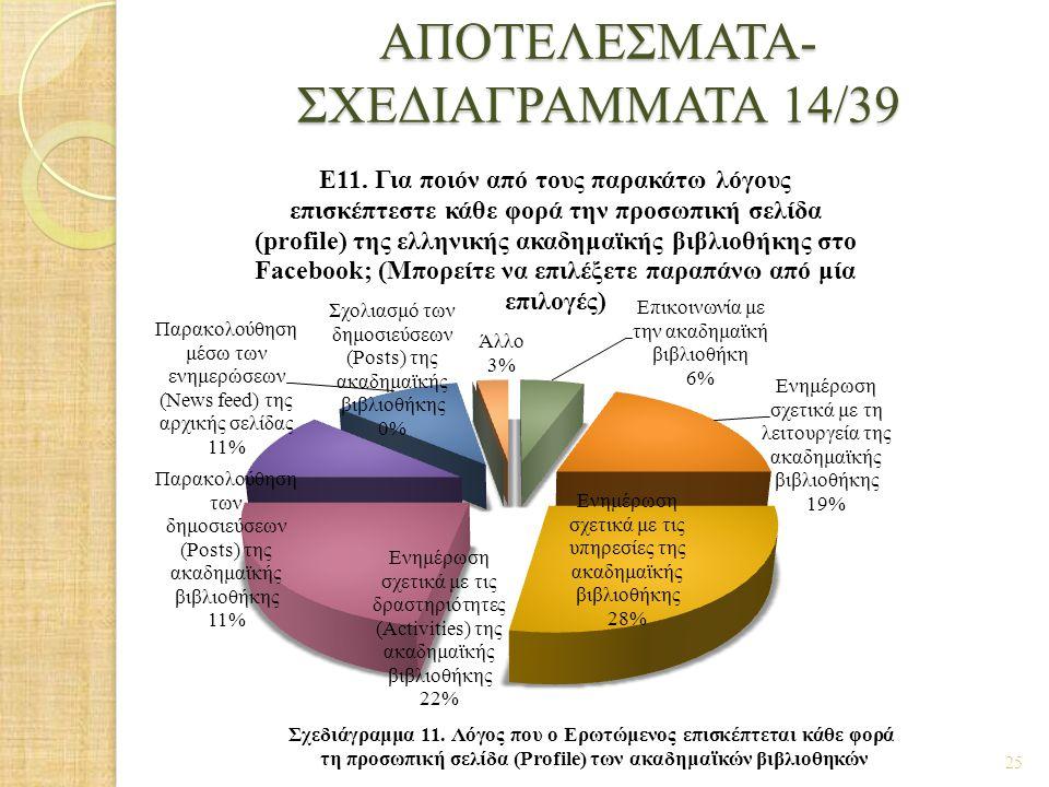 ΑΠΟΤΕΛΕΣΜΑΤΑ- ΣΧΕΔΙΑΓΡΑΜΜΑΤΑ 14/39 25 Σχεδιάγραμμα 11. Λόγος που ο Ερωτώμενος επισκέπτεται κάθε φορά τη προσωπική σελίδα (Profile) των ακαδημαϊκών βιβ